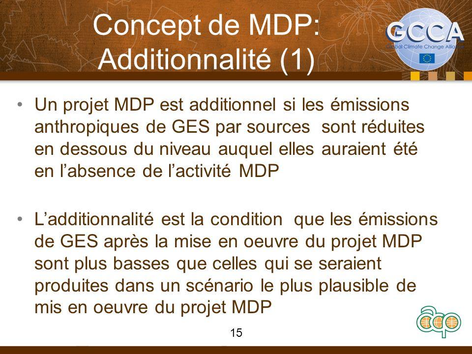 Concept de MDP: Additionnalité (1) Un projet MDP est additionnel si les émissions anthropiques de GES par sources sont réduites en dessous du niveau a