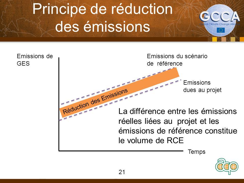 Principe de réduction des émissions 21 Emissions de GES Temps Emissions dues au projet Emissions du scénario de référence Réduction des Emissions La d