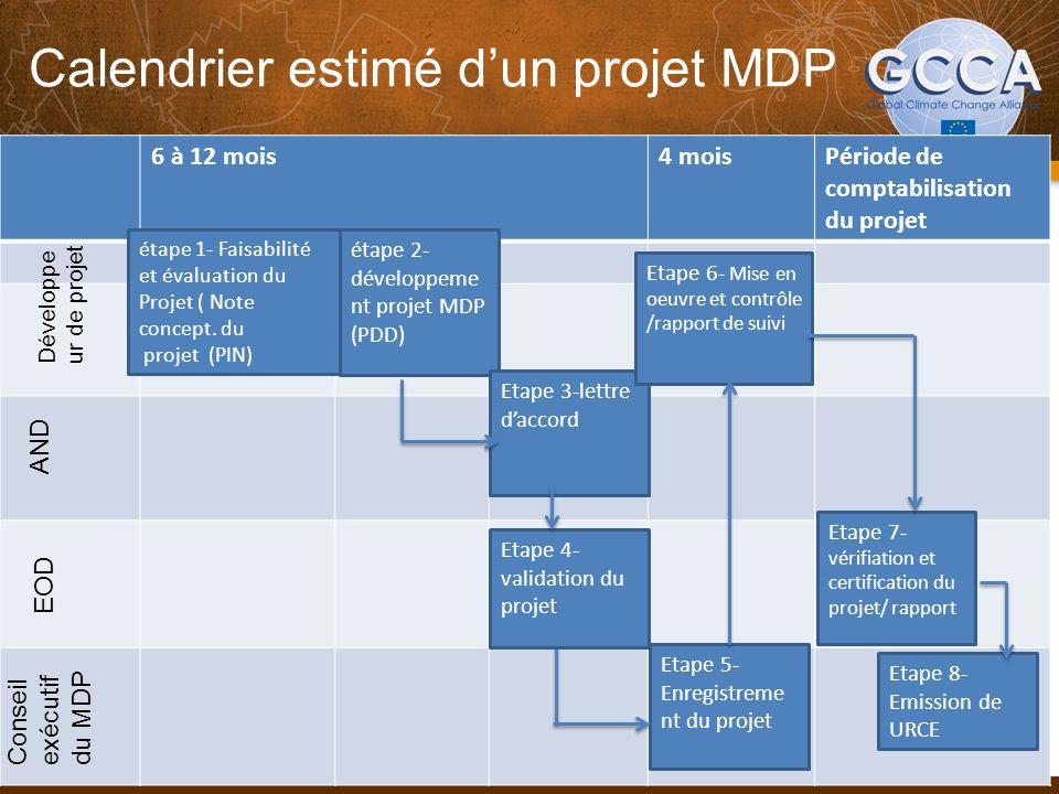 Calendrier estimé dun projet MDP 24 6 à 12 mois4 moisPériode de comptabilisation du projet 4 months Développe ur de projet AND EOD Conseil exécutif du