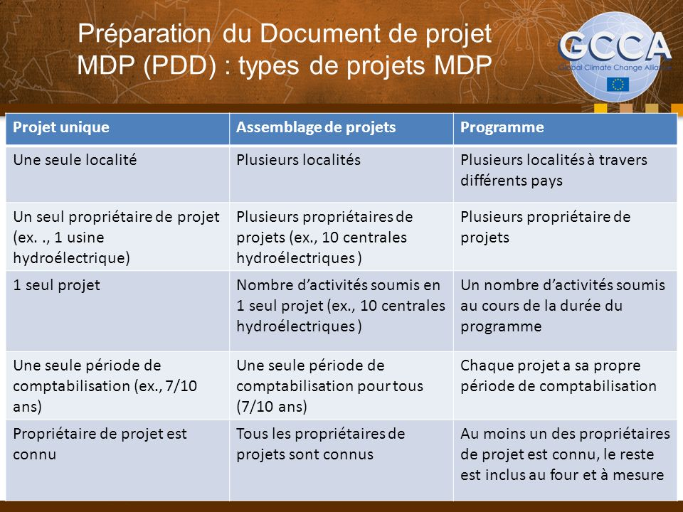Préparation du Document de projet MDP (PDD) : types de projets MDP Projet uniqueAssemblage de projetsProgramme Une seule localitéPlusieurs localitésPl