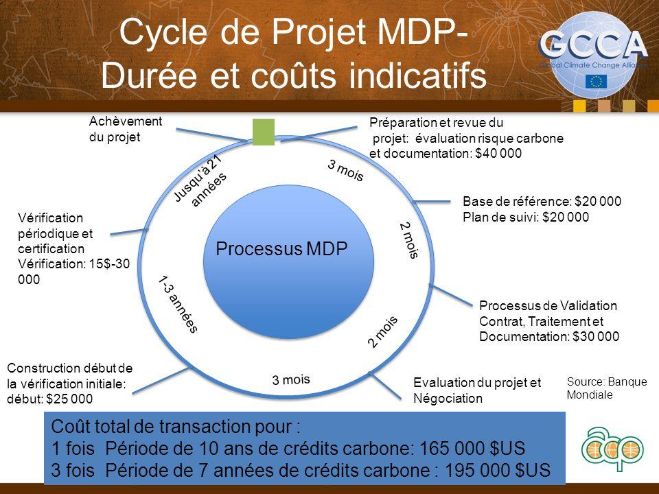 Cycle de Projet MDP- Durée et coûts indicatifs 37 3 mois Jusquà 21 années 2 mois 3 mois 1-3 années Evaluation du projet et Négociation Processus MDP C