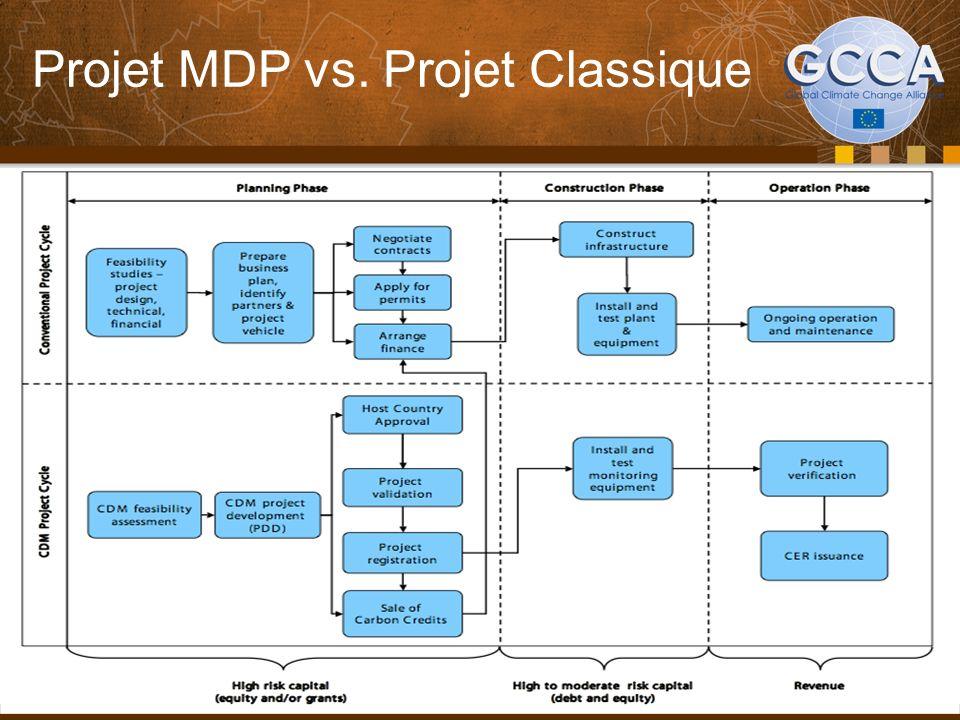 Projet MDP vs. Projet Classique 38