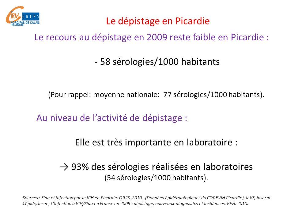 Le recours au dépistage en 2009 reste faible en Picardie : - 58 sérologies/1000 habitants (Pour rappel: moyenne nationale: 77 sérologies/1000 habitant