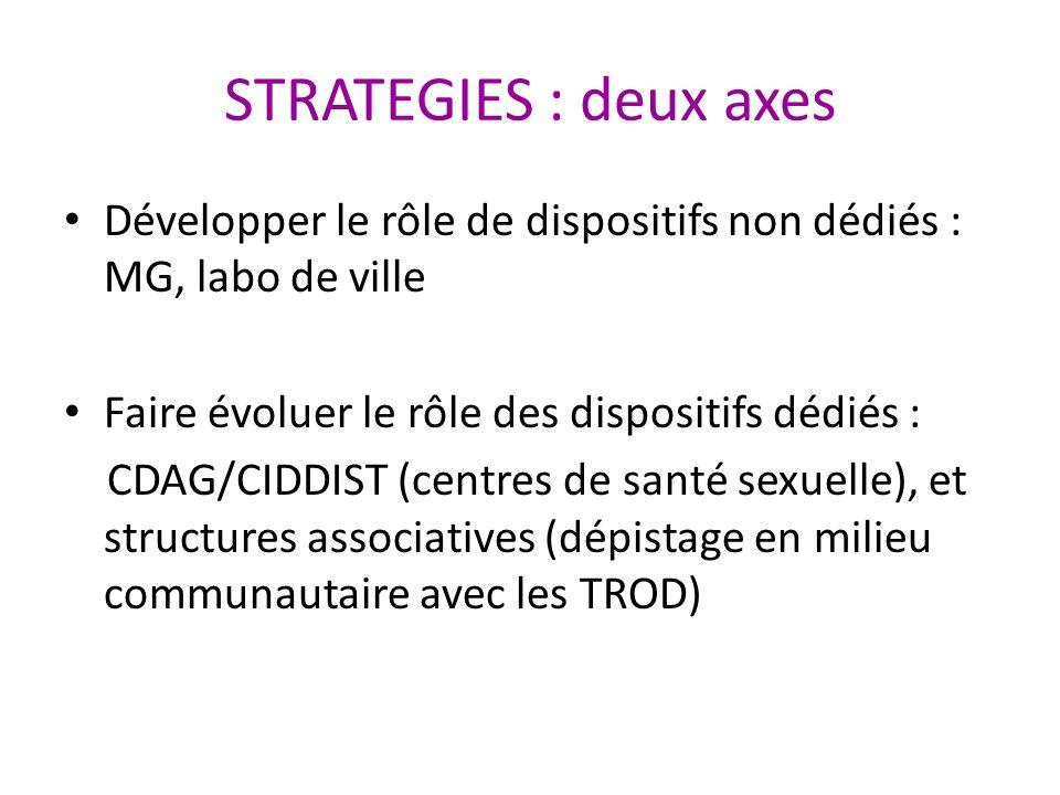 STRATEGIES : deux axes Développer le rôle de dispositifs non dédiés : MG, labo de ville Faire évoluer le rôle des dispositifs dédiés : CDAG/CIDDIST (c