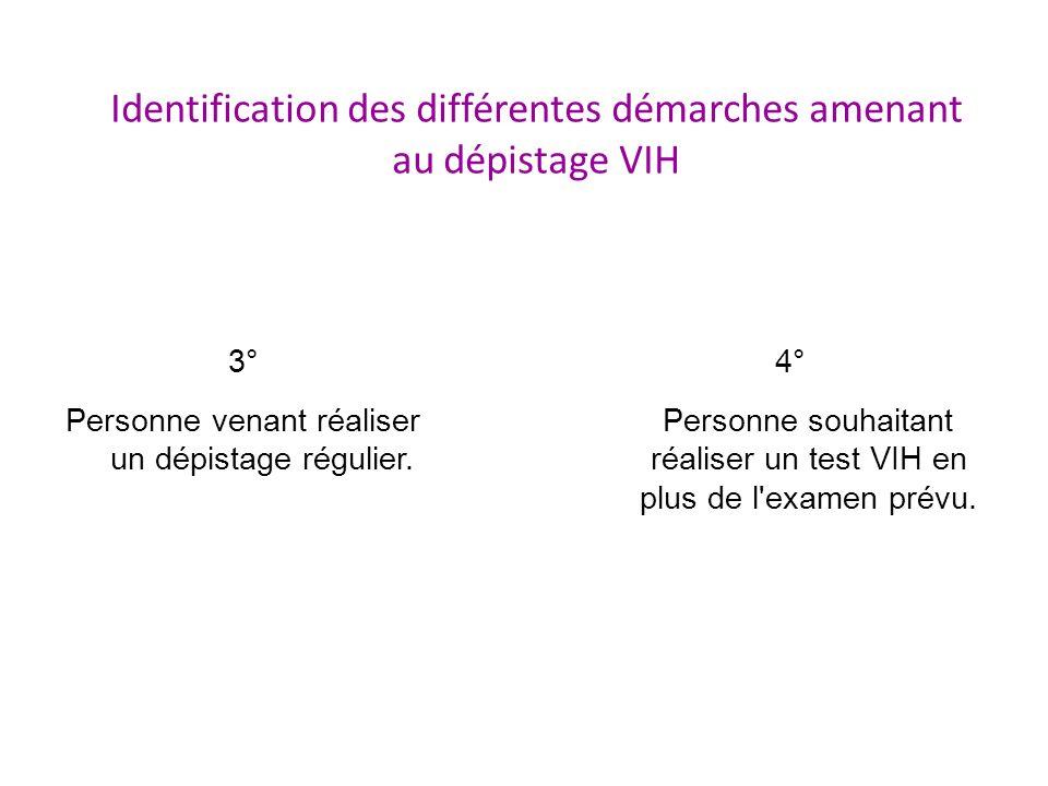 Identification des différentes démarches amenant au dépistage VIH 3° Personne venant réaliser un dépistage régulier. 4° Personne souhaitant réaliser u