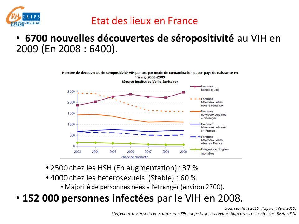 Etat des lieux en France 6700 nouvelles découvertes de séropositivité au VIH en 2009 (En 2008 : 6400). 2500 chez les HSH (En augmentation) : 37 % 4000