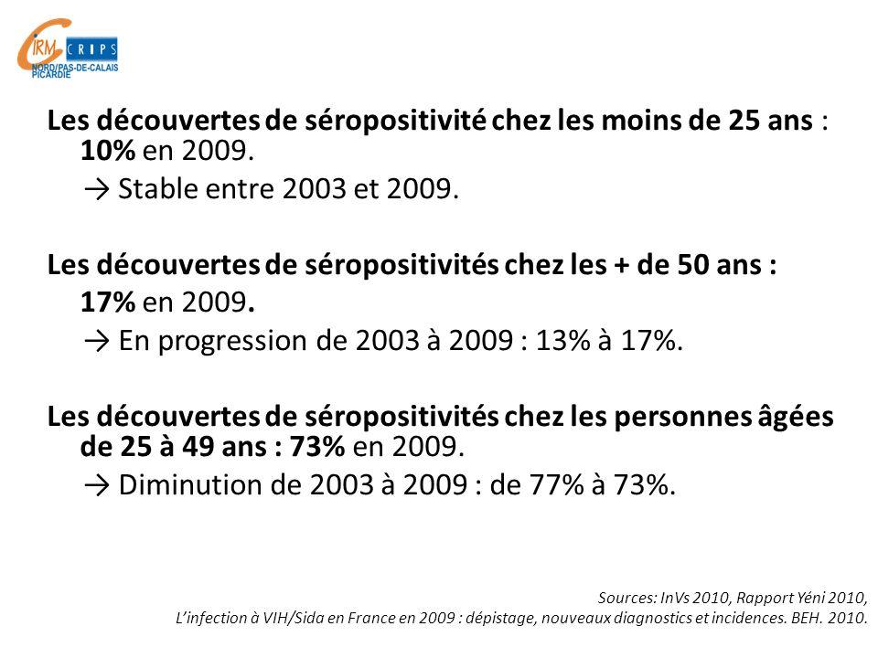 Les découvertes de séropositivité chez les moins de 25 ans : 10% en 2009. Stable entre 2003 et 2009. Les découvertes de séropositivités chez les + de