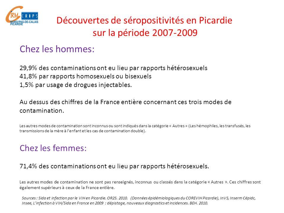 Le recours au dépistage en 2009 reste faible en Picardie : - 58 sérologies/1000 habitants (Pour rappel: moyenne nationale: 77 sérologies/1000 habitants).