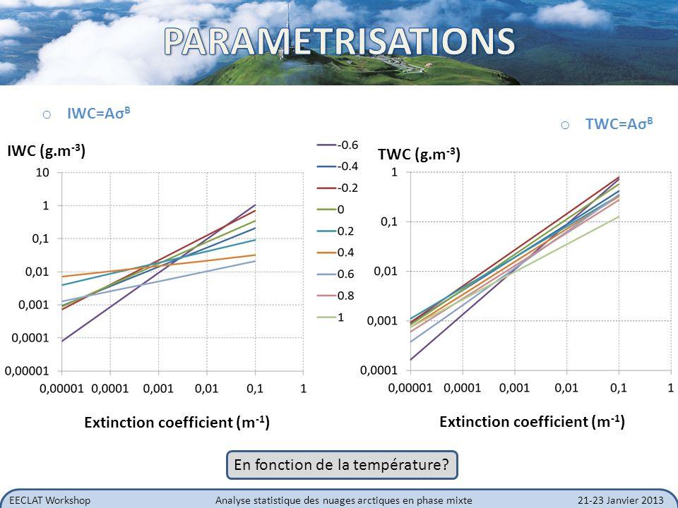 EECLAT WorkshopAnalyse statistique des nuages arctiques en phase mixte21-23 Janvier 2013 o IWC=Aσ B Extinction coefficient (m -1 ) TWC (g.m -3 ) IWC (
