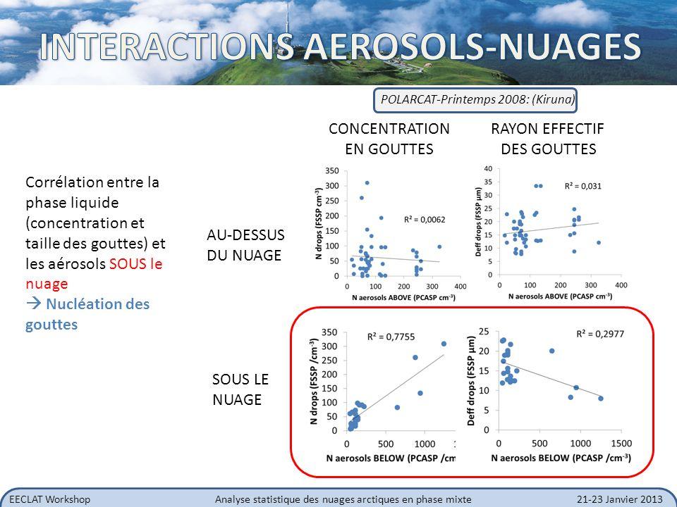 EECLAT WorkshopAnalyse statistique des nuages arctiques en phase mixte21-23 Janvier 2013 AU-DESSUS DU NUAGE SOUS LE NUAGE RAYON EFFECTIF DES GOUTTES C