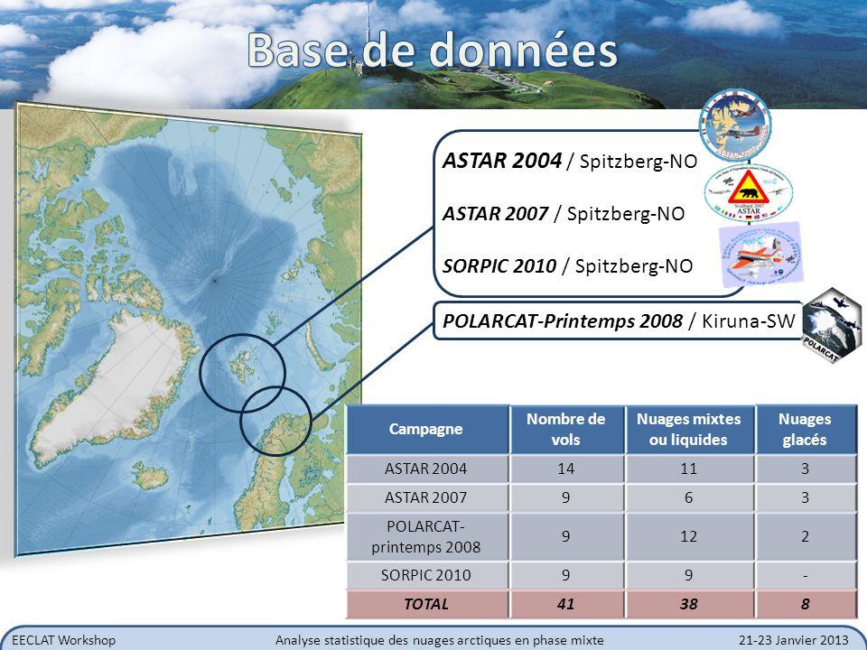 EECLAT WorkshopAnalyse statistique des nuages arctiques en phase mixte21-23 Janvier 2013 Cloud Particle Imager: PSD, N, extinction, IWC, forme des cristaux gamme: 10 à 2300 µm, résolution: 2.3 µm Polar Nephelometer: Propriétés optiques (coefficient dextinction, paramètre dasymétrie, fonction de phase) gamme : qq µm à 800 µm FSSP : PSD, N, extinction, LWC gamme: 3 à47 µm, résolution: 3 µm 2D-C: PSD, N, extinction, IWC, extinction gamme: 25 à800 µm, résolution: 25 µm 2D-P: PSD, N, extinction, IWC gamme: 200 à 6400 µm, résolution: 200 µm PMA du LAMP RALI / A-Train: Rétrodiffusion, réflectivité radar, structure verticale Télédétection