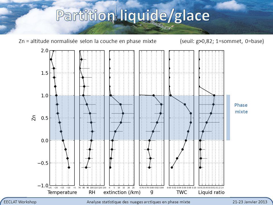 EECLAT WorkshopAnalyse statistique des nuages arctiques en phase mixte21-23 Janvier 2013 Zn = altitude normalisée selon la couche en phase mixte (seui