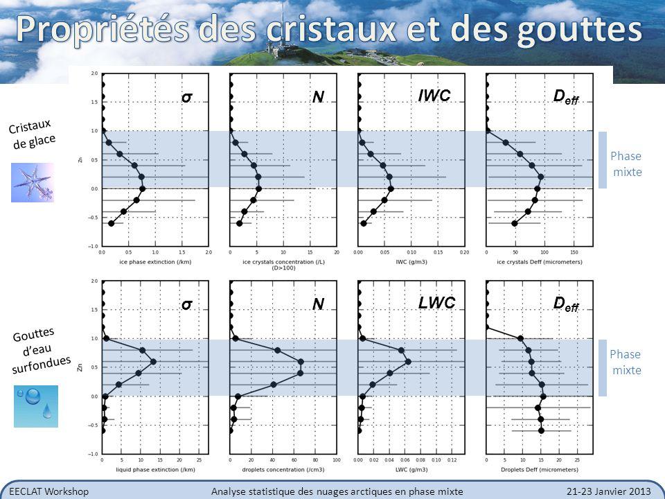 EECLAT WorkshopAnalyse statistique des nuages arctiques en phase mixte21-23 Janvier 2013 N ice IWC N liq LWC Profils similaires à ceux de ISDAC (Alaska) (Jackson et al., JGR, 2012) Concentrations différentes des cristaux.