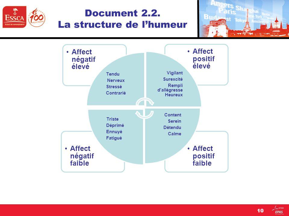 Document 2.2. La structure de lhumeur 10 Affect positif faible Affect négatif faible Affect positif élevé Affect négatif élevé Tendu Nerveux Stressé C
