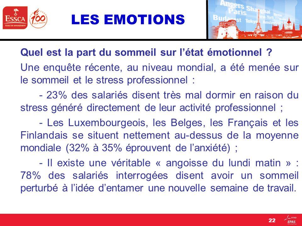 LES EMOTIONS Quel est la part du sommeil sur létat émotionnel ? Une enquête récente, au niveau mondial, a été menée sur le sommeil et le stress profes