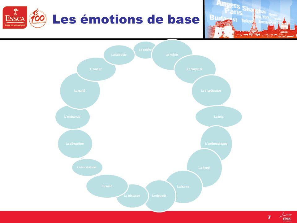 LES EMOTIONS Les émotions universelles sont au nombre de 6 : joie - surprise - peur - tristesse - colère- dégoût La plupart des autres émotions font parties de lune ou lautre de ces catégories.