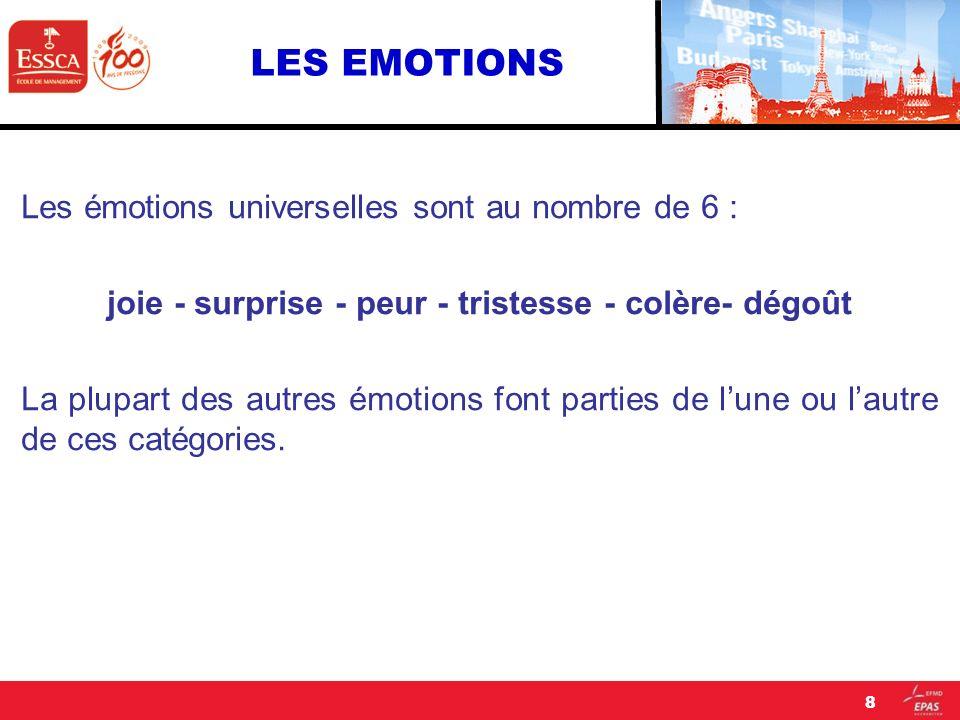 LES EMOTIONS Les émotions universelles sont au nombre de 6 : joie - surprise - peur - tristesse - colère- dégoût La plupart des autres émotions font p