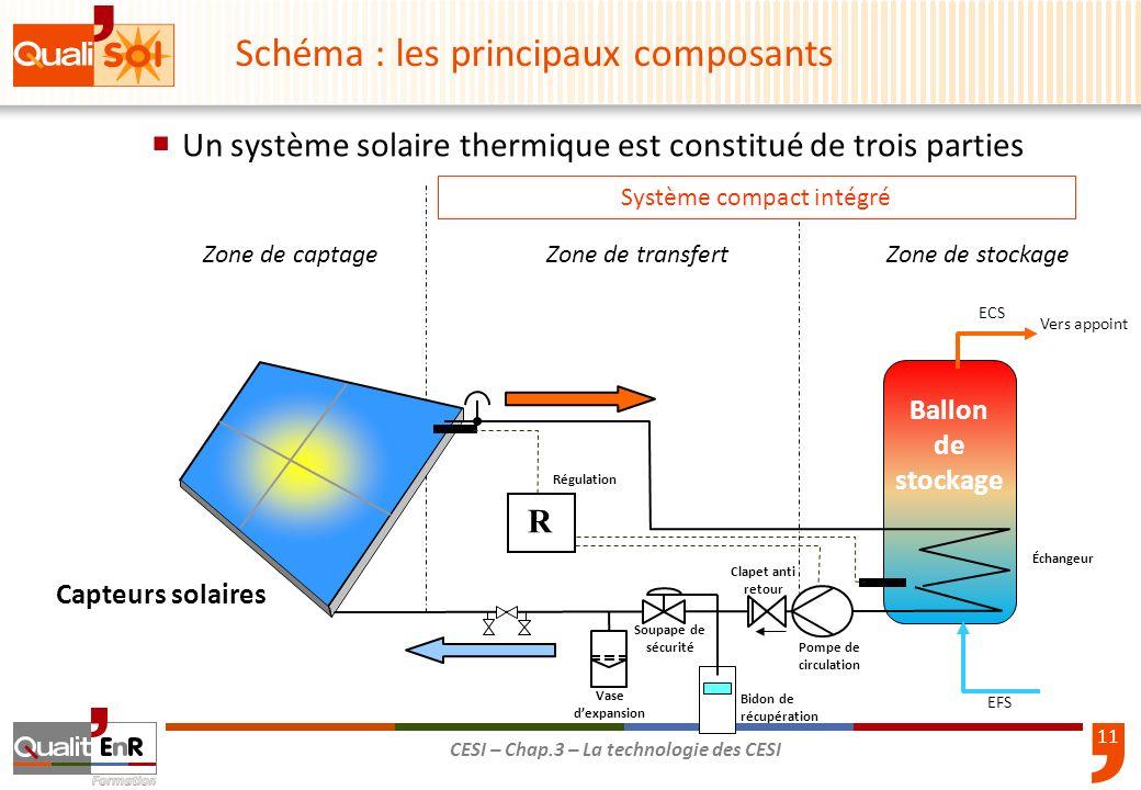 11 CESI – Chap.3 – La technologie des CESI Un système solaire thermique est constitué de trois parties Système compact intégré Schéma : les principaux
