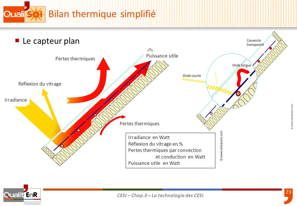 24 CESI – Chap.3 – La technologie des CESI E [W/m 2 ] T1T1 T2T2 Les anciens Avis Techniques donnent : a2 = 0 η0 : facteur optique, donnés par les avis techniques H : irradiance solaire en W/m² S : surface des absorbeurs en m² a1 et a2 : déperditions du capteur, donnés par les avis techniques ΔT : T m – T ext T m : température moyenne du capteur = (T 1 + T 2 ) / 2 T ext : température extérieure Rendement du capteur : Bilan thermique simplifié