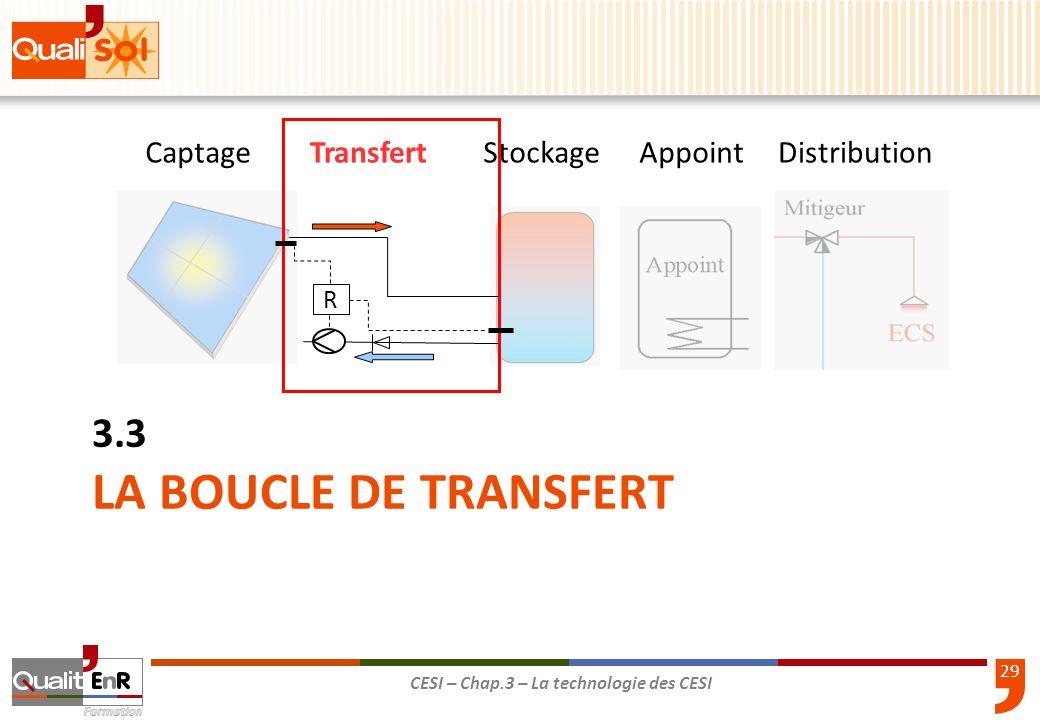 29 CESI – Chap.3 – La technologie des CESI LA BOUCLE DE TRANSFERT 3.3 CaptageTransfertStockageAppointDistribution R