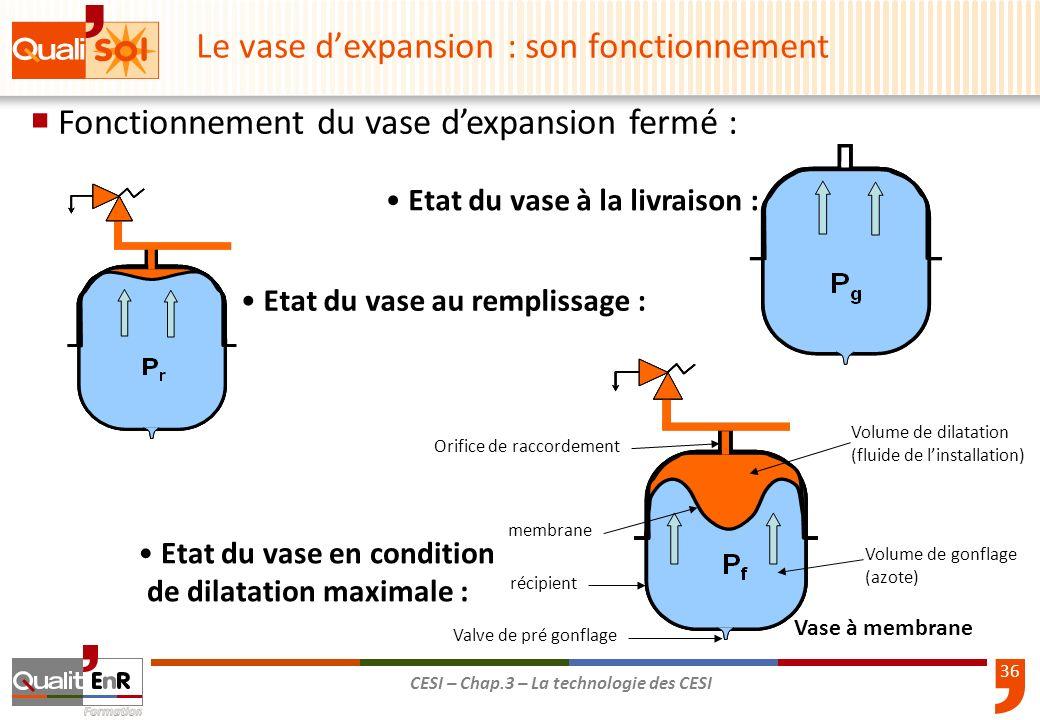 36 CESI – Chap.3 – La technologie des CESI Fonctionnement du vase dexpansion fermé : Etat du vase à la livraison : Etat du vase au remplissage : Etat