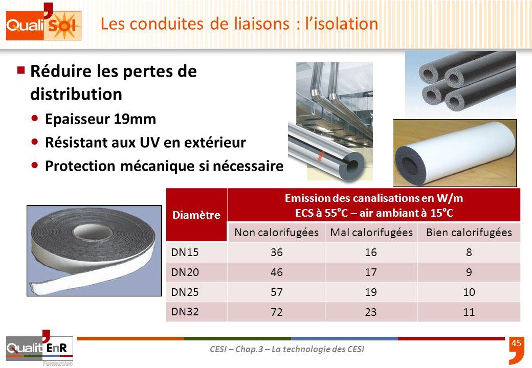 45 CESI – Chap.3 – La technologie des CESI Réduire les pertes de distribution Epaisseur 19mm Résistant aux UV en extérieur Protection mécanique si néc