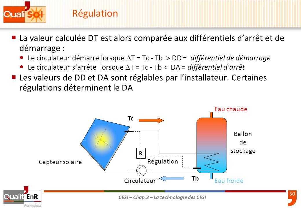 51 CESI – Chap.3 – La technologie des CESI Marche 100% Arrêt 0 % Etat du Circulateur T°capteur DD = T°ballon + 8°C DA = T°ballon + 4°C T°ballon 1 2 4 3 Régulation à débit constant