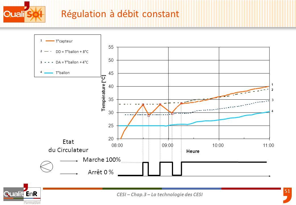 52 CESI – Chap.3 – La technologie des CESI Marche 100% Arrêt 0 % Etat du Circulateur T°capteur DD = T°ballon + 8°C DA = T°ballon + 4°C T°ballon 1 2 4 3 20 30 35 40 45 50 55 08:0009:0010:0011:00 Heure Température [°C] 1 2 3 Régulation à débit variable 1 2