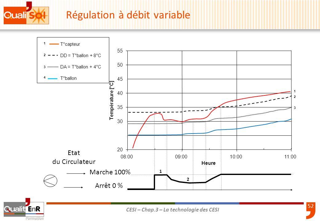 52 CESI – Chap.3 – La technologie des CESI Marche 100% Arrêt 0 % Etat du Circulateur T°capteur DD = T°ballon + 8°C DA = T°ballon + 4°C T°ballon 1 2 4