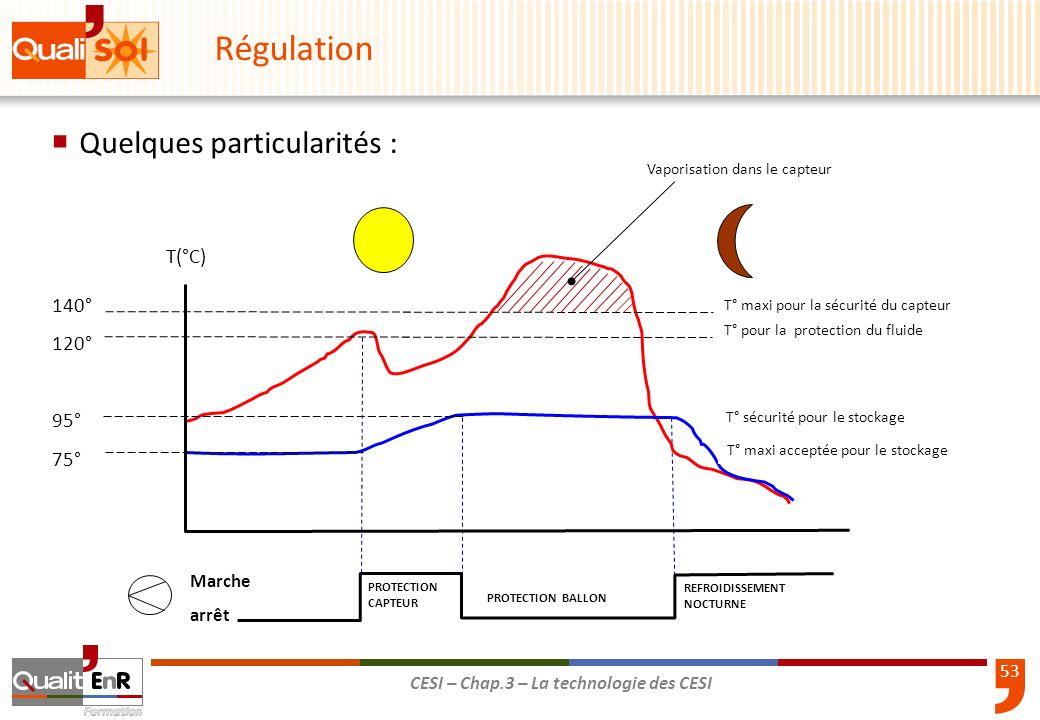 54 CESI – Chap.3 – La technologie des CESI Régulation Compléter les phrases suivantes, en tenant compte que le différentiel darrêt DA= 3 °C et que le différentiel de démarrage DD = 8 °C : Le circulateur se met en marche lorsque Tb=30°C et Tc = ……°C La pompe sarrête lorsque Tc=35°C et Tb= ……°C Le matin, le ballon est à 48°C et le capteur à 55°C, que se passe-t-il .