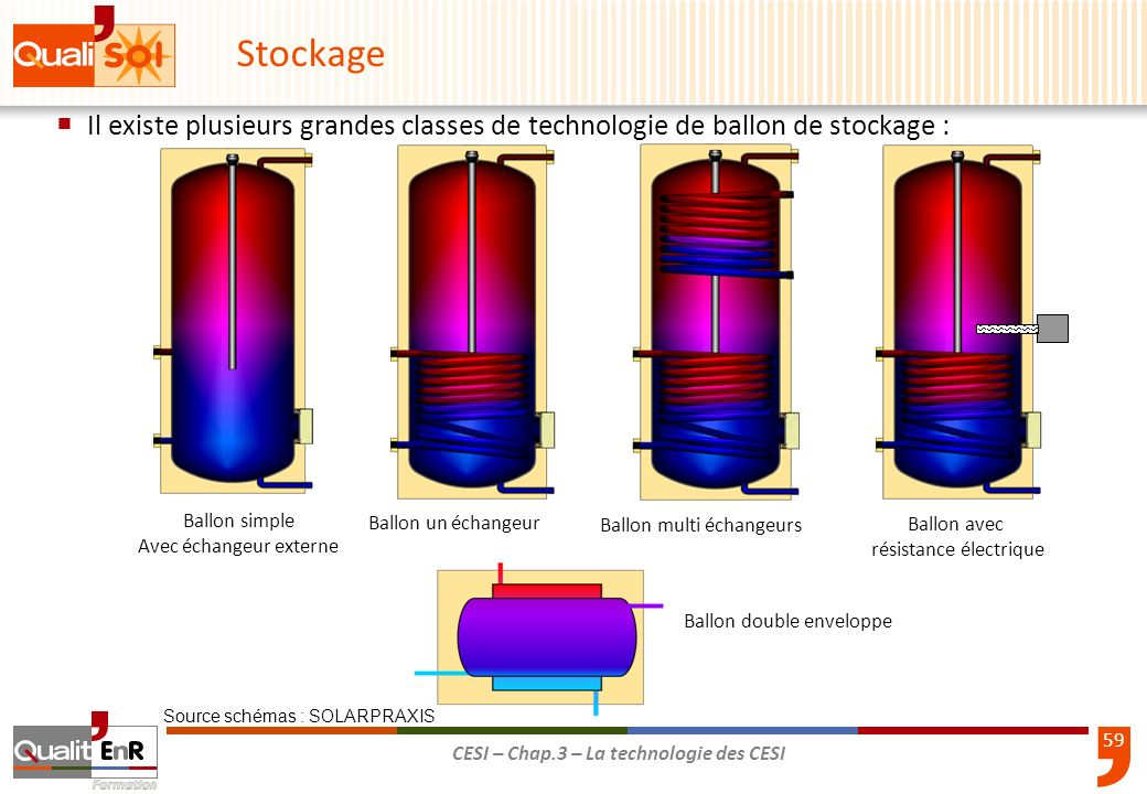 60 CESI – Chap.3 – La technologie des CESI 3-25 Importance de l isolation d un accumulateur: Stockage Pertes énergétiques en kWh/an pour un fonctionnement annuel : Pour un isolant de 4cm dépaisseur : env.