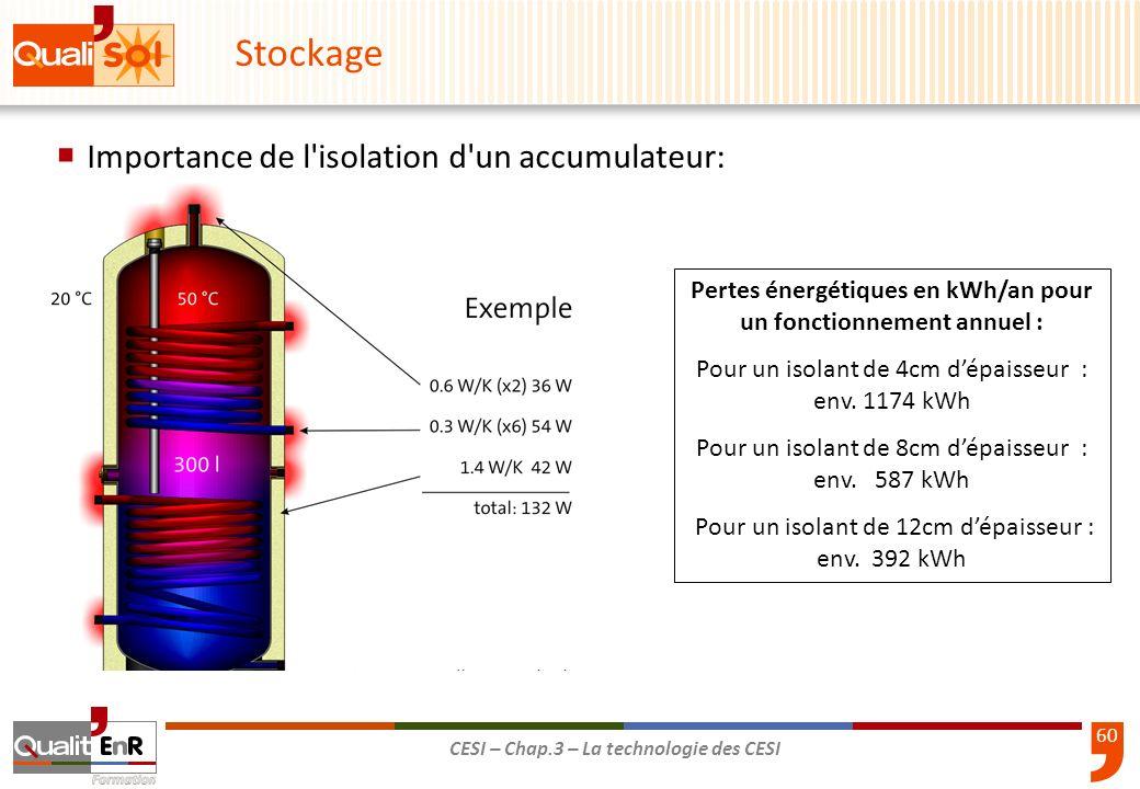 60 CESI – Chap.3 – La technologie des CESI 3-25 Importance de l'isolation d'un accumulateur: Stockage Pertes énergétiques en kWh/an pour un fonctionne
