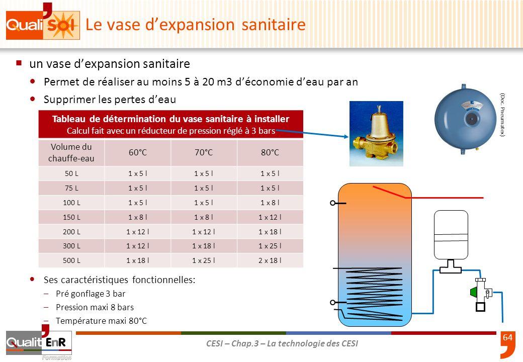 64 CESI – Chap.3 – La technologie des CESI un vase dexpansion sanitaire Permet de réaliser au moins 5 à 20 m3 déconomie deau par an Supprimer les pert
