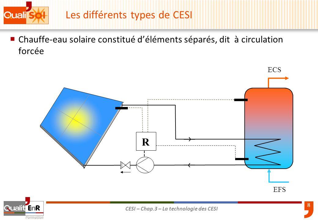 8 CESI – Chap.3 – La technologie des CESI Chauffe-eau solaire constitué déléments séparés, dit à circulation forcée EFS ECS R Les différents types de