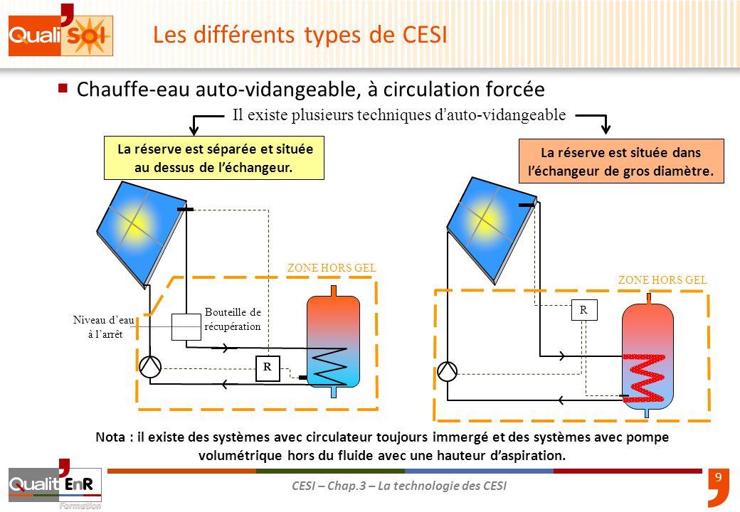 9 CESI – Chap.3 – La technologie des CESI Chauffe-eau auto-vidangeable, à circulation forcée R Il existe plusieurs techniques d auto-vidangeable La ré