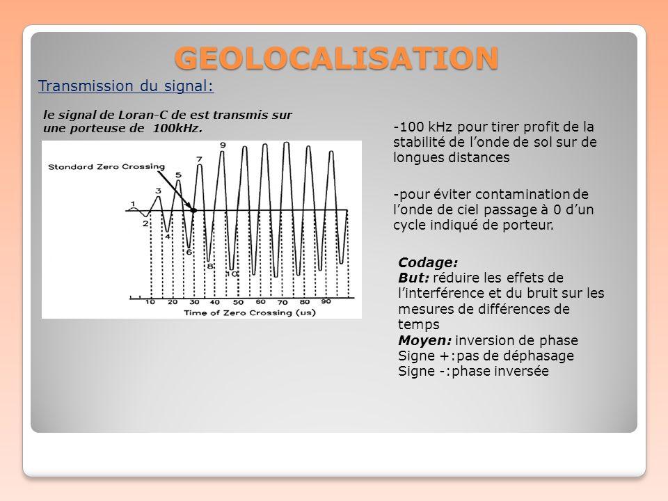 GEOLOCALISATION le signal de Loran-C de est transmis sur une porteuse de 100kHz. Transmission du signal: -100 kHz pour tirer profit de la stabilité de