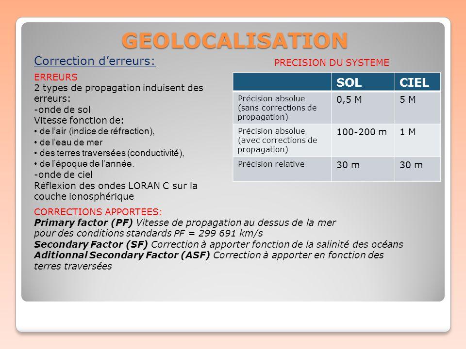 GEOLOCALISATION Correction derreurs: ERREURS 2 types de propagation induisent des erreurs: -onde de sol Vitesse fonction de: de lair (indice de réfrac