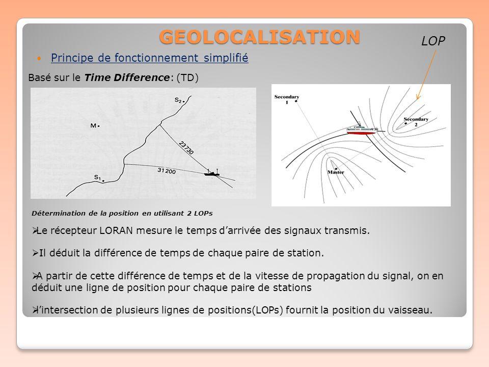 Principe de fonctionnement simplifié Le récepteur LORAN mesure le temps darrivée des signaux transmis. Il déduit la différence de temps de chaque pair