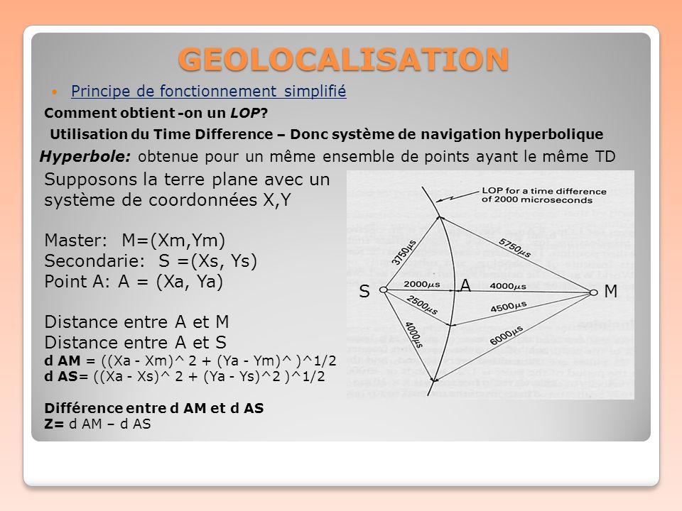 GEOLOCALISATION Comment obtient -on un LOP? Utilisation du Time Difference – Donc système de navigation hyperbolique Hyperbole: obtenue pour un même e