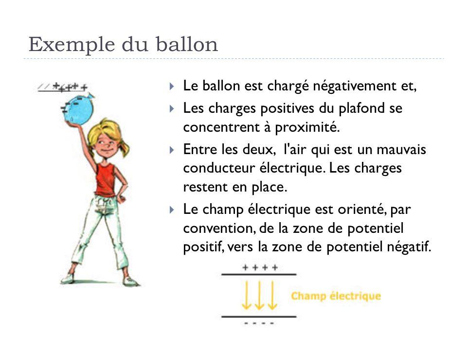 Exemple du ballon Le ballon est chargé négativement et, Les charges positives du plafond se concentrent à proximité. Entre les deux, l'air qui est un