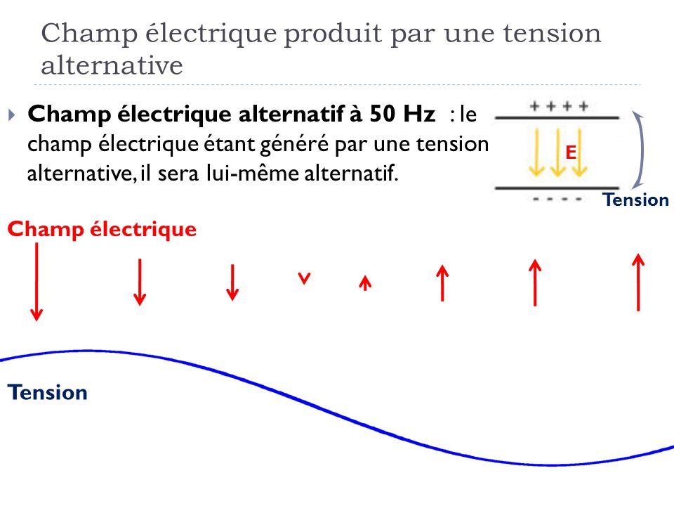 Champ électrique produit par une tension alternative Champ électrique alternatif à 50 Hz : le champ électrique étant généré par une tension alternativ