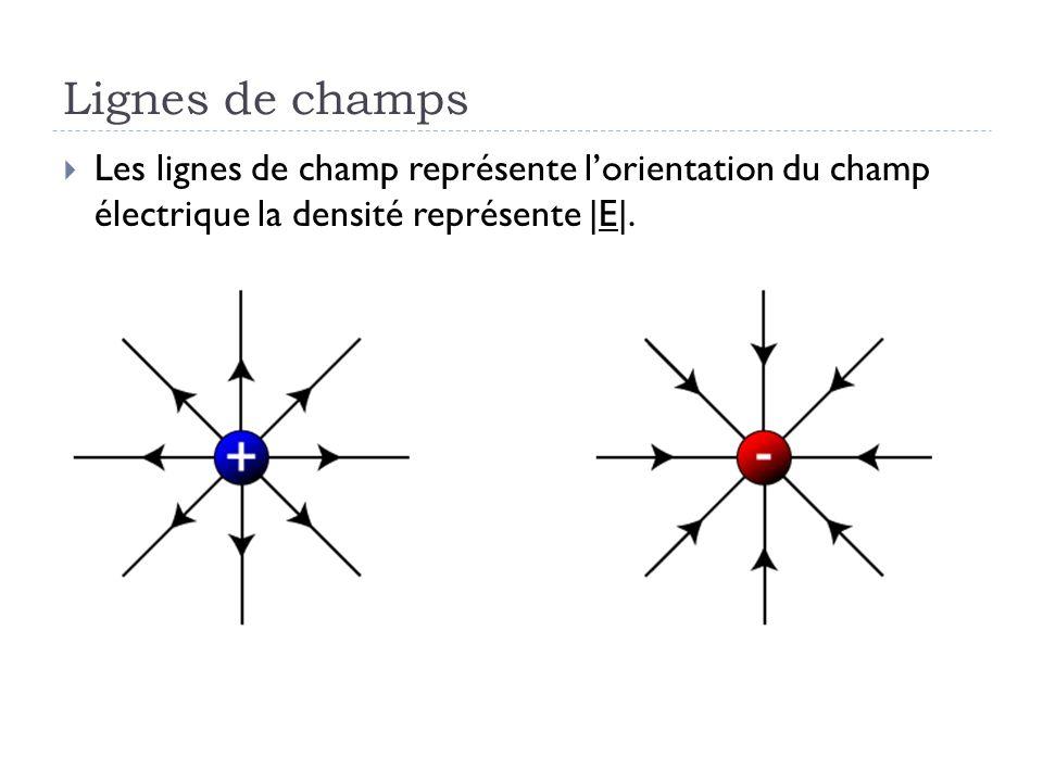 Lignes de champs Les lignes de champ représente lorientation du champ électrique la densité représente |E|.