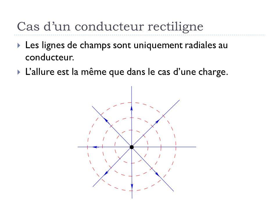 Cas dun conducteur rectiligne Les lignes de champs sont uniquement radiales au conducteur. Lallure est la même que dans le cas dune charge.
