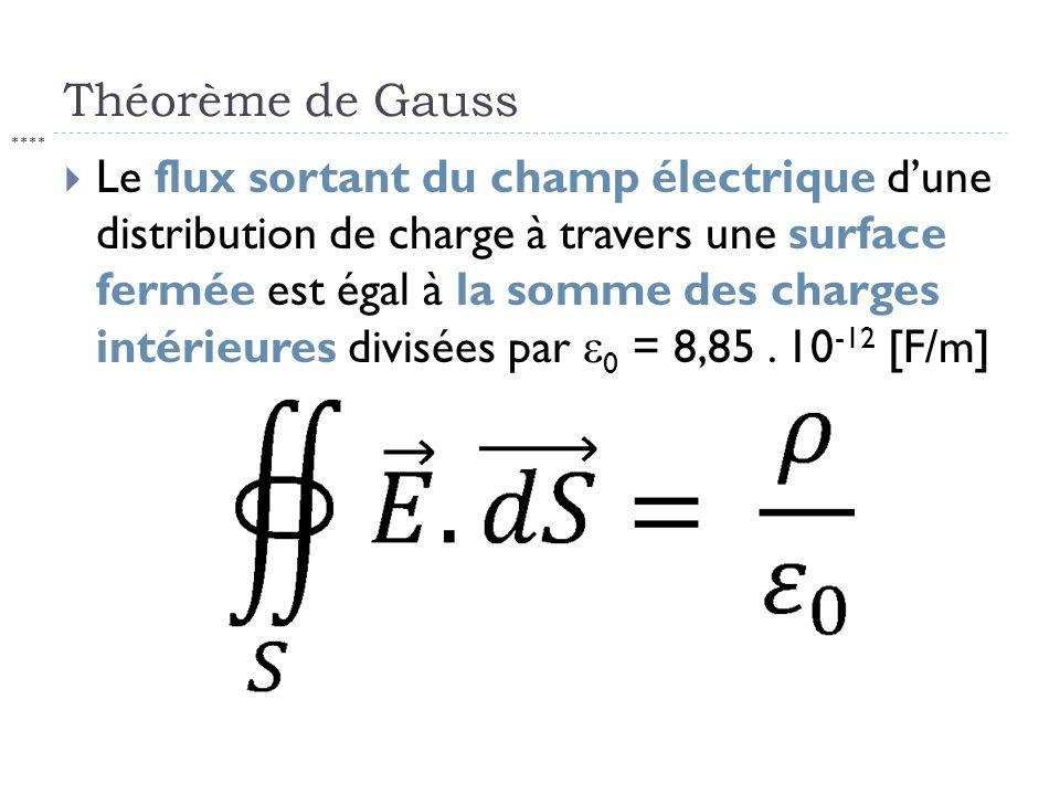 Théorème de Gauss Le flux sortant du champ électrique dune distribution de charge à travers une surface fermée est égal à la somme des charges intérie