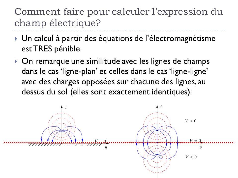Comment faire pour calculer lexpression du champ électrique? Un calcul à partir des équations de lélectromagnétisme est TRES pénible. On remarque une