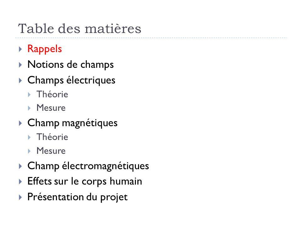 Rappel sur les notions de bases Il existe différents types dénergie : chimique, thermique, … Parmi ces énergies, il en est une qui utilise l énergie des électrons : c est l électricité.