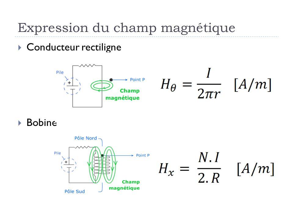 Expression du champ magnétique Conducteur rectiligne Bobine