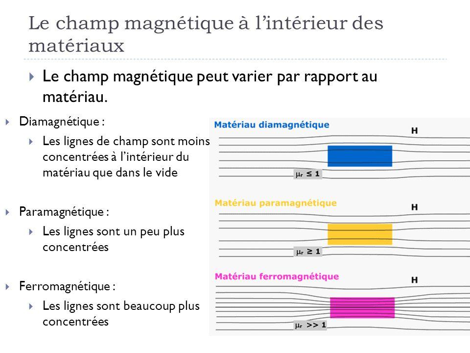Le champ magnétique à lintérieur des matériaux Le champ magnétique peut varier par rapport au matériau. Diamagnétique : Les lignes de champ sont moins