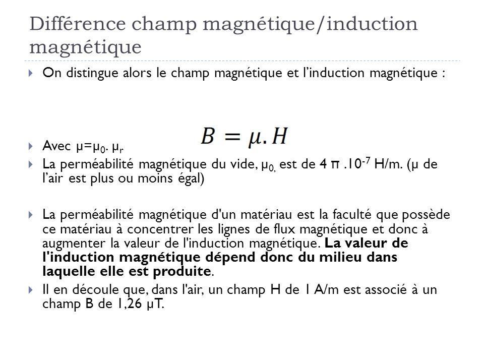 Différence champ magnétique/induction magnétique On distingue alors le champ magnétique et linduction magnétique : Avec µ=µ 0. µ r La perméabilité mag