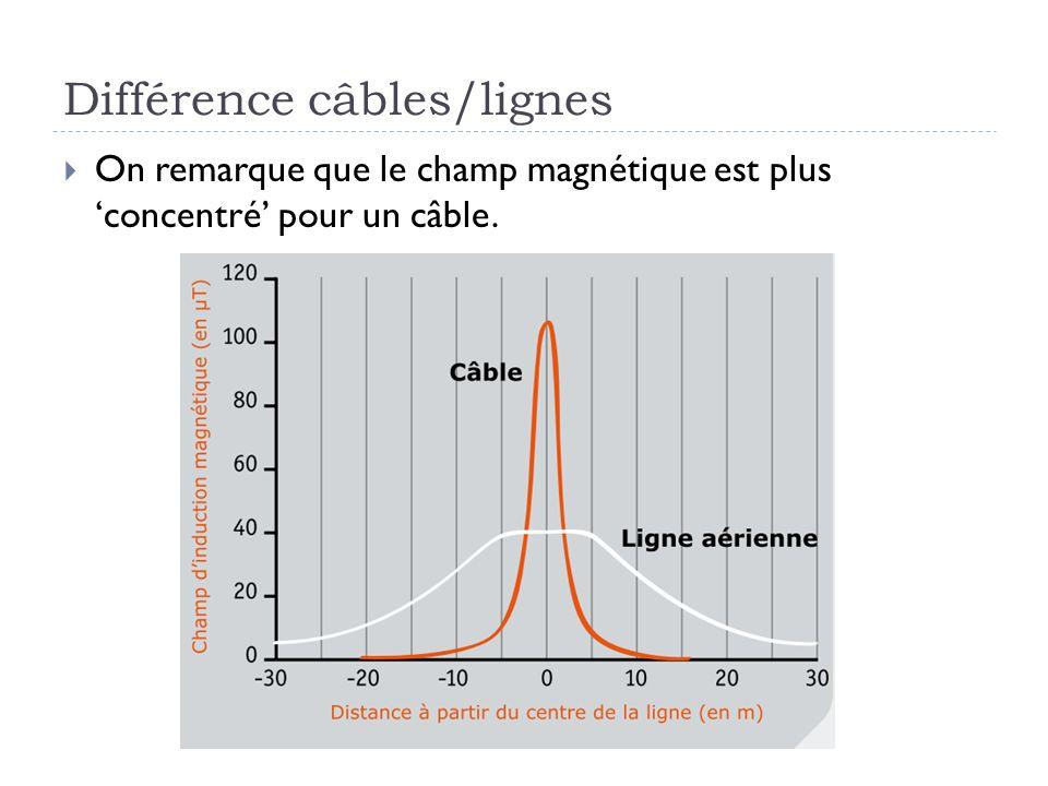 Différence câbles/lignes On remarque que le champ magnétique est plus concentré pour un câble.
